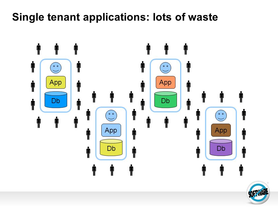 Single tenant applications: lots of waste App Db App Db App Db App Db