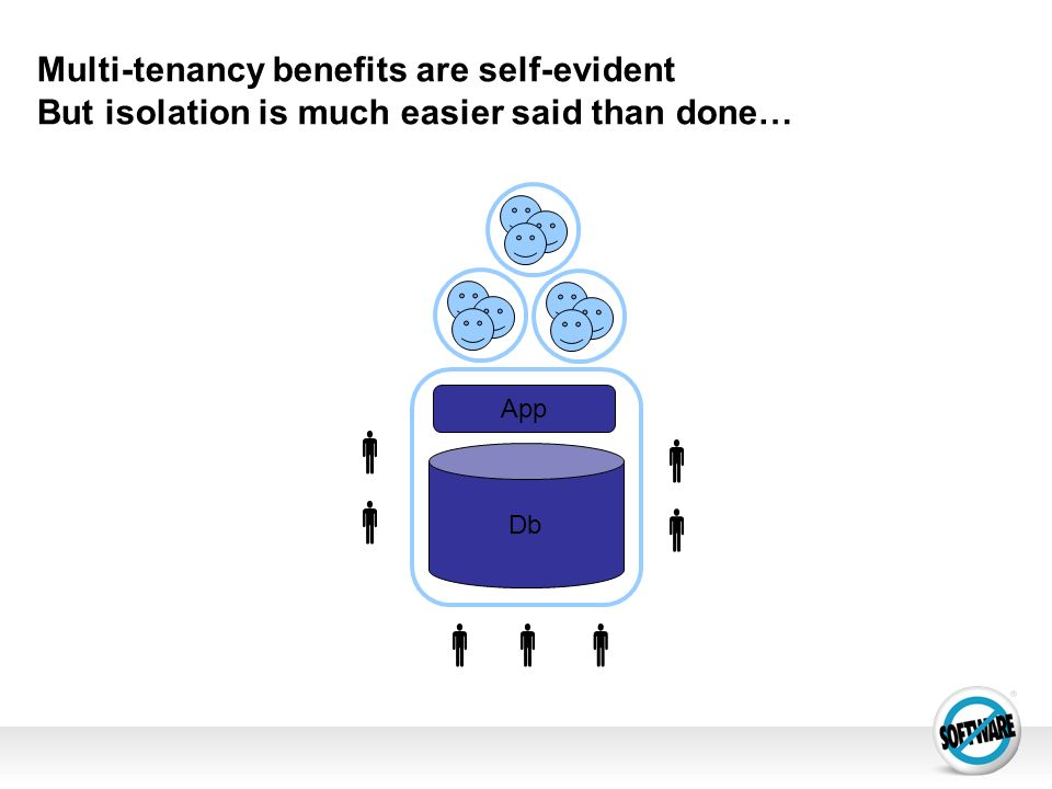 Multi-tenancy benefits are self-evident But isolation is much easier said than done… App Db