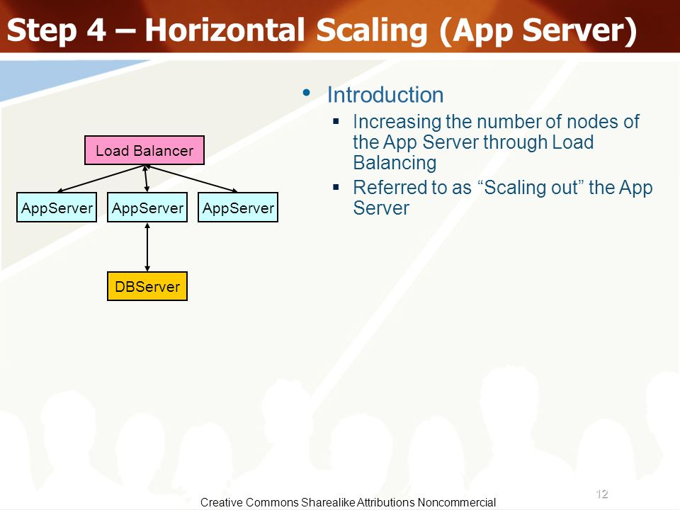 12 Creative Commons Sharealike Attributions Noncommercial Step 4 – Horizontal Scaling (App Server) AppServer Load Balancer DBServer Introduction Incre
