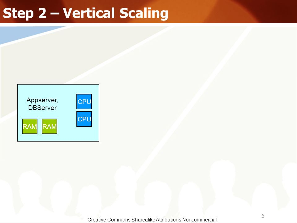 8 Creative Commons Sharealike Attributions Noncommercial Step 2 – Vertical Scaling Appserver, DBServer CPU RAM