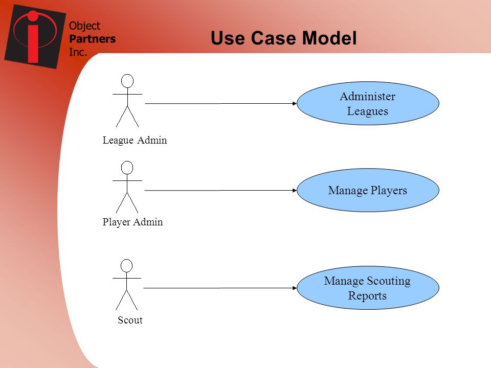 Administer Leagues Manage Players Manage Scouting Reports League Admin Player Admin Scout Use Case Model