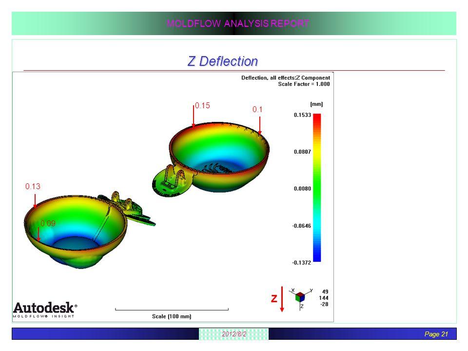 Page 21 2012/8/2 MOLDFLOW ANALYSIS REPORT Z Deflection Z 0.13 0.09 0.1 0.15