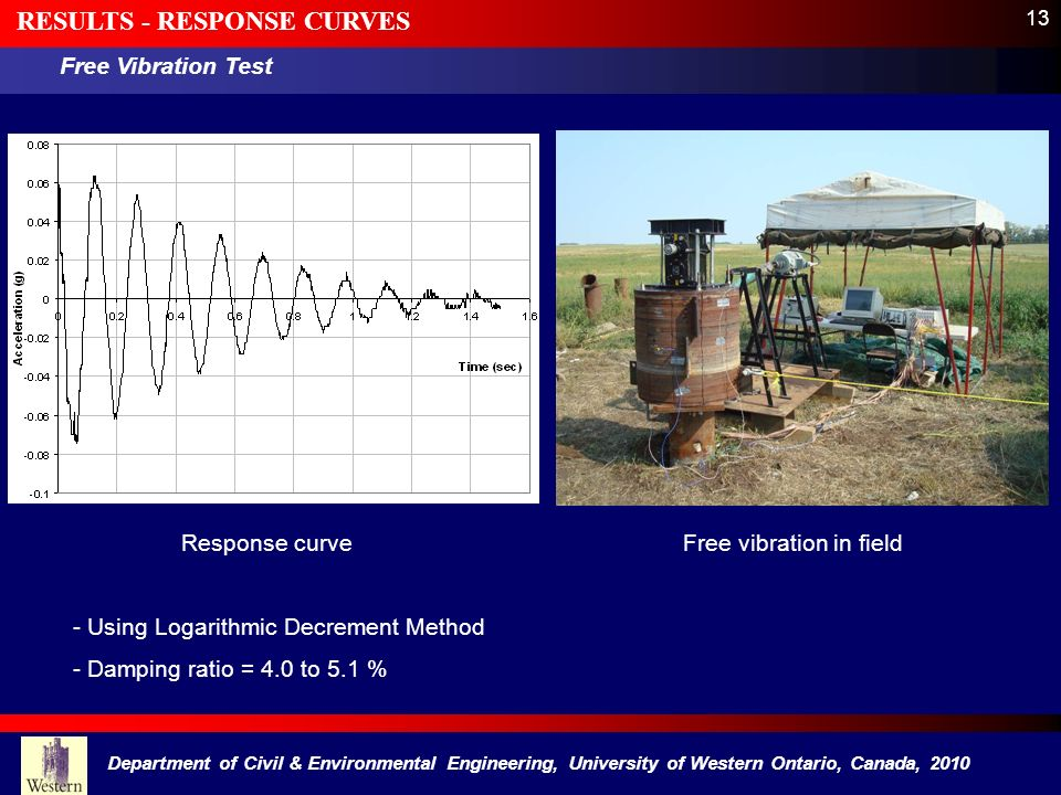 13 RESULTS - RESPONSE CURVES Free Vibration Test Free vibration in fieldResponse curve - Using Logarithmic Decrement Method - Damping ratio = 4.0 to 5