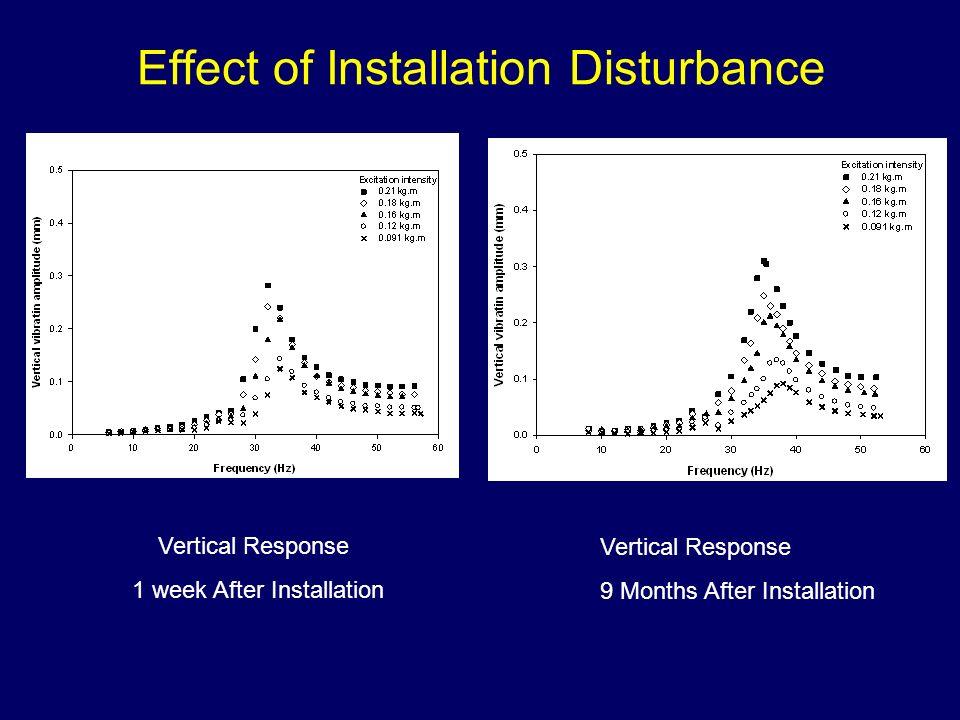 Effect of Installation Disturbance Vertical Response 1 week After Installation Vertical Response 9 Months After Installation