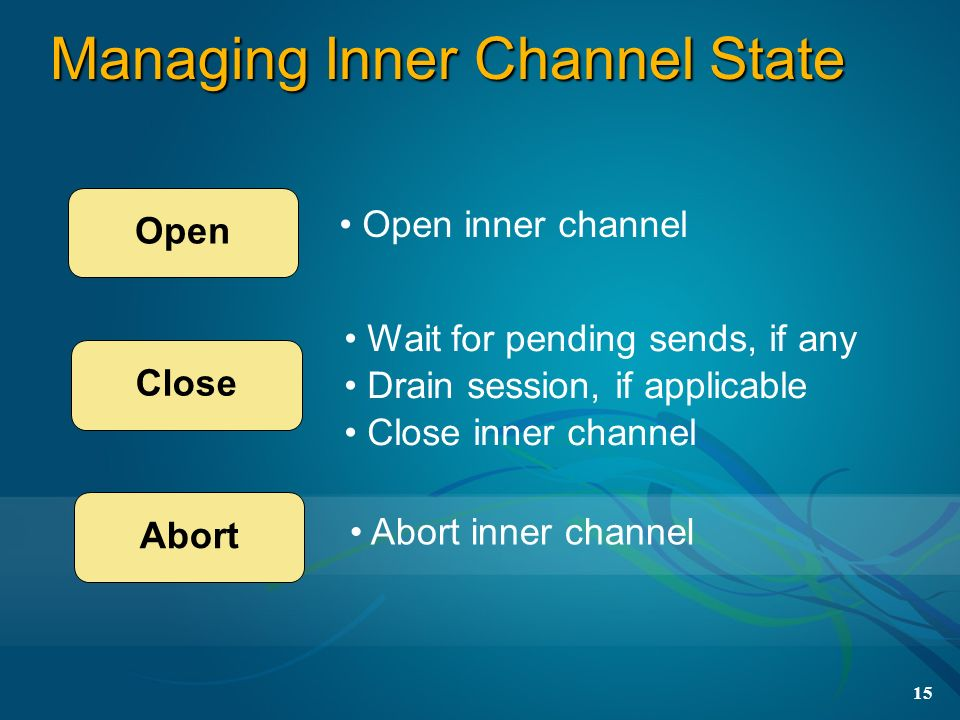 15 Managing Inner Channel State Open Close Abort Open inner channel Wait for pending sends, if any Drain session, if applicable Close inner channel Ab