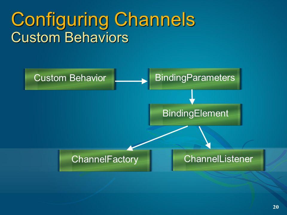 20 Configuring Channels Custom Behaviors Custom BehaviorBindingParametersBindingElementChannelFactoryChannelListener