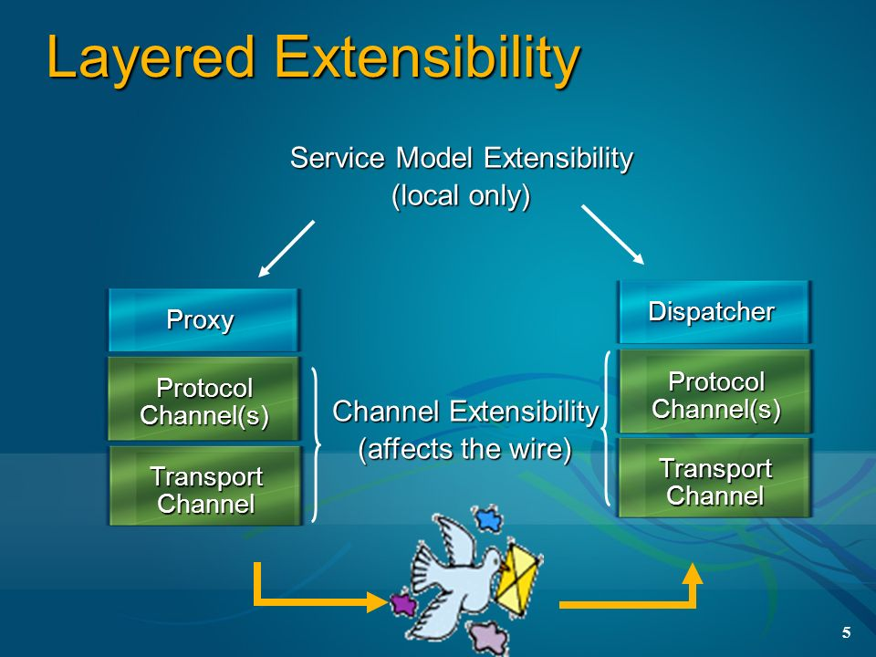 5 Layered Extensibility Protocol Channel(s) Transport Channel Proxy Dispatcher Service Model Extensibility (local only) Channel Extensibility (affects