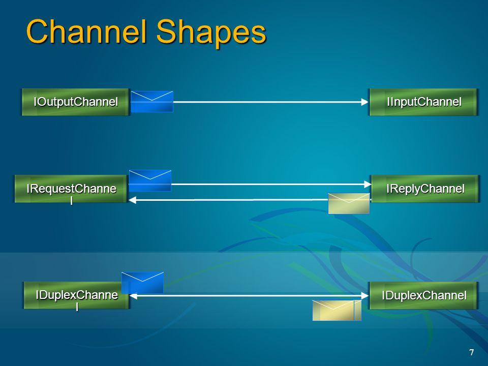 7 Channel Shapes IOutputChannelIInputChannel IRequestChanne l IReplyChannel IDuplexChannel IDuplexChanne l