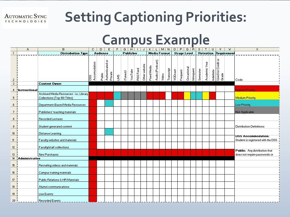 Setting Captioning Priorities: Campus Example