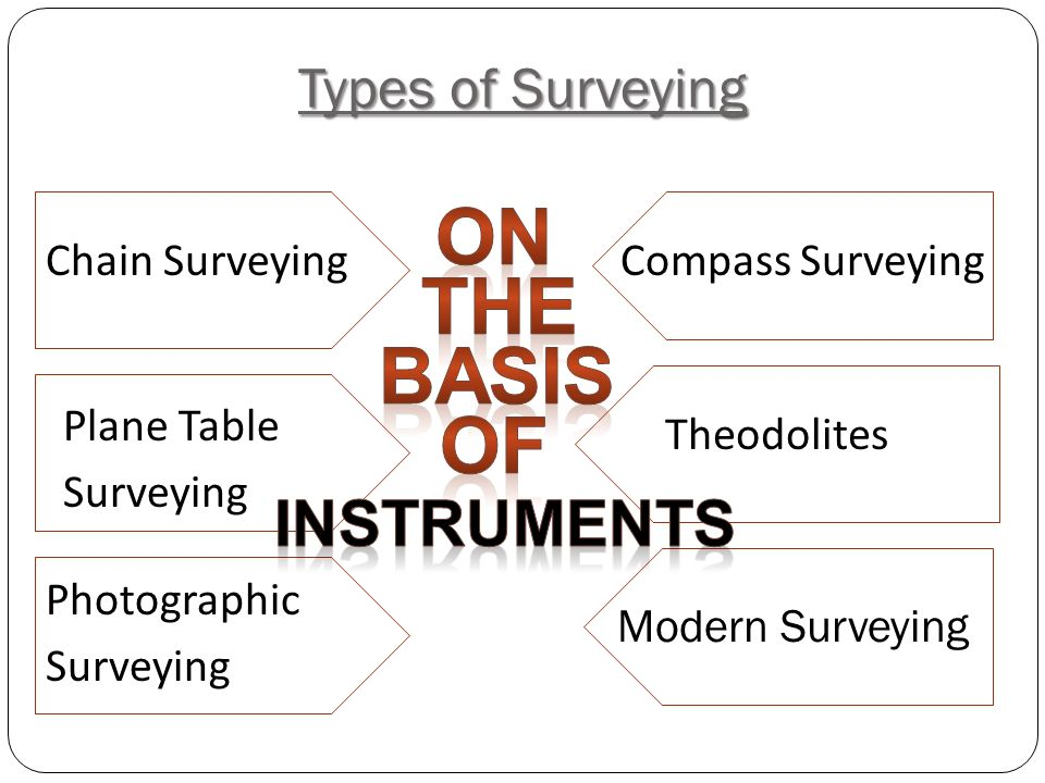 Types of Surveying Chain SurveyingCompass Surveying Plane Table Surveying Theodolites Photographic Surveying Modern Surveying