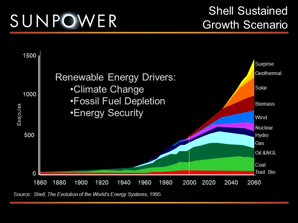 Shell Sustained Growth Scenario 18801860 500 0 1000 1500 190019201940196019802000202020402060 Surprise Geothermal Solar Biomass Wind Nuclear Hydro Gas