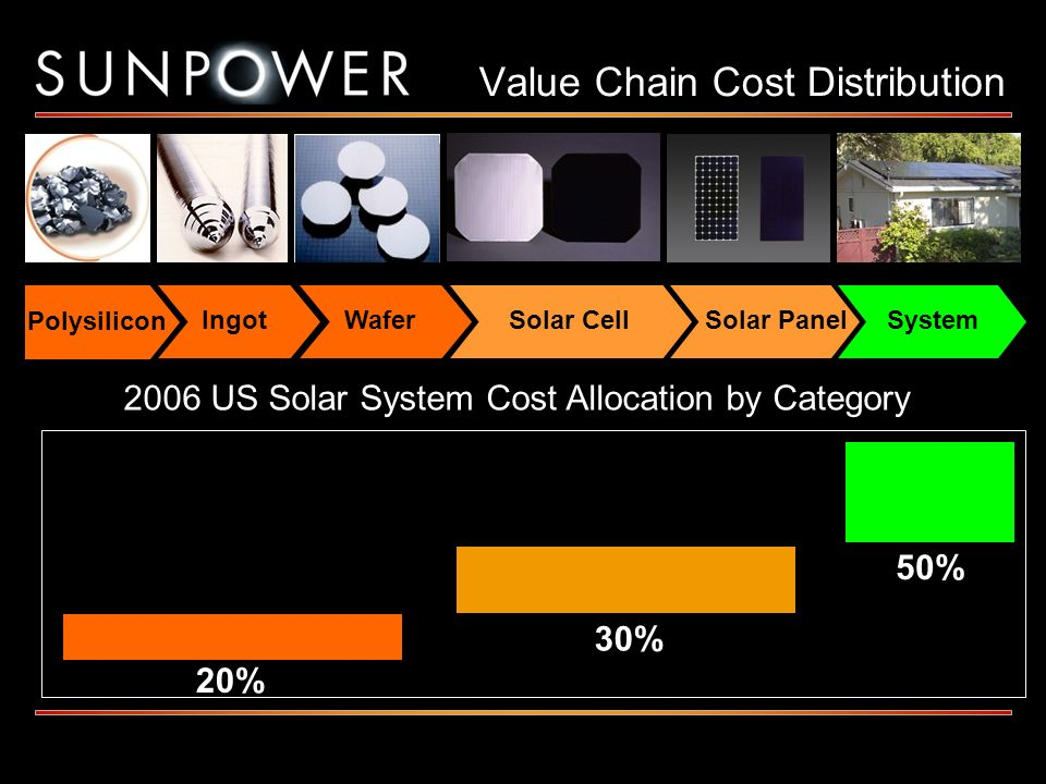 Polysilicon WaferSolar CellSolar PanelSystemIngot Polysilicon Value Chain Cost Distribution 20% 30% 50% 2006 US Solar System Cost Allocation by Catego