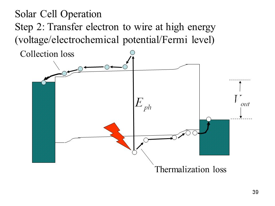 39 Solar Cell Operation Step 2: Transfer electron to wire at high energy (voltage/electrochemical potential/Fermi level) Thermalization loss Collectio