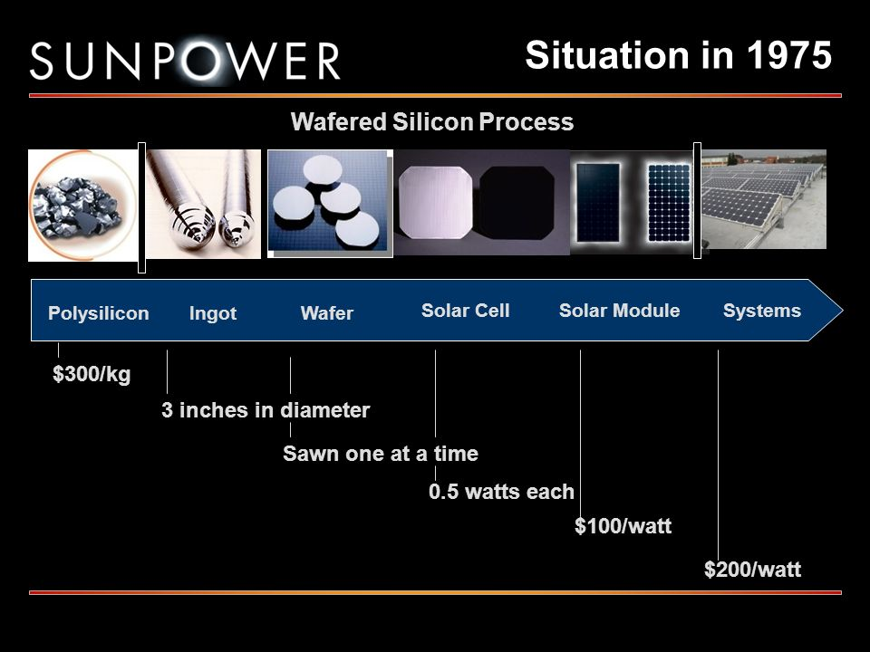 Situation in 1975 $300/kg 3 inches in diameter Sawn one at a time 0.5 watts each $100/watt $200/watt Wafered Silicon Process PolysiliconWafer Solar Ce
