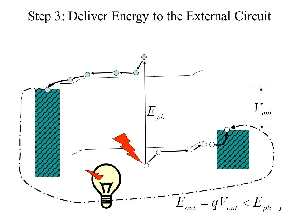 40 Step 3: Deliver Energy to the External Circuit