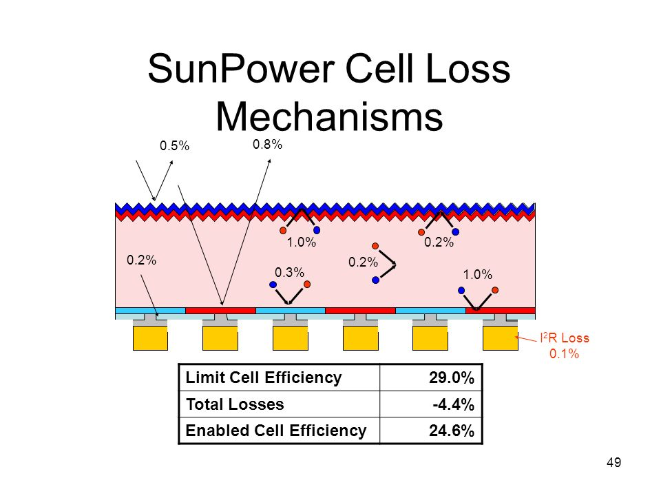 49 SunPower Cell Loss Mechanisms N-type Silicon – 270 um thick Texture Texture + Oxide 0.5% 0.2% 0.8% 1.0% 0.2% 0.3% 0.2% I 2 R Loss 0.1% Limit Cell E