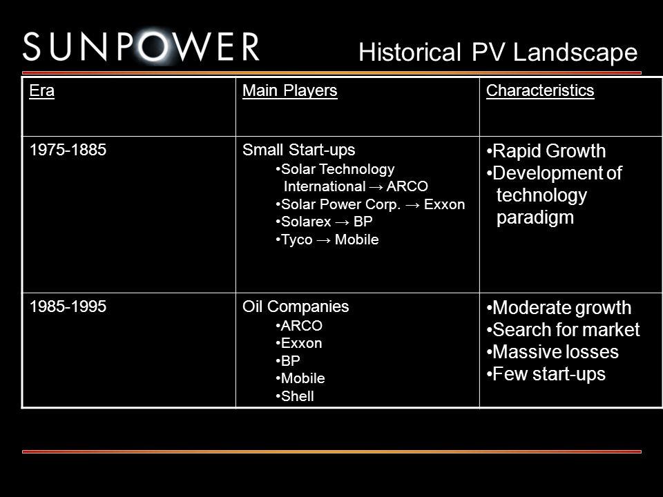 Historical PV Landscape EraMain PlayersCharacteristics 1975-1885Small Start-ups Solar Technology International ARCO Solar Power Corp. Exxon Solarex BP