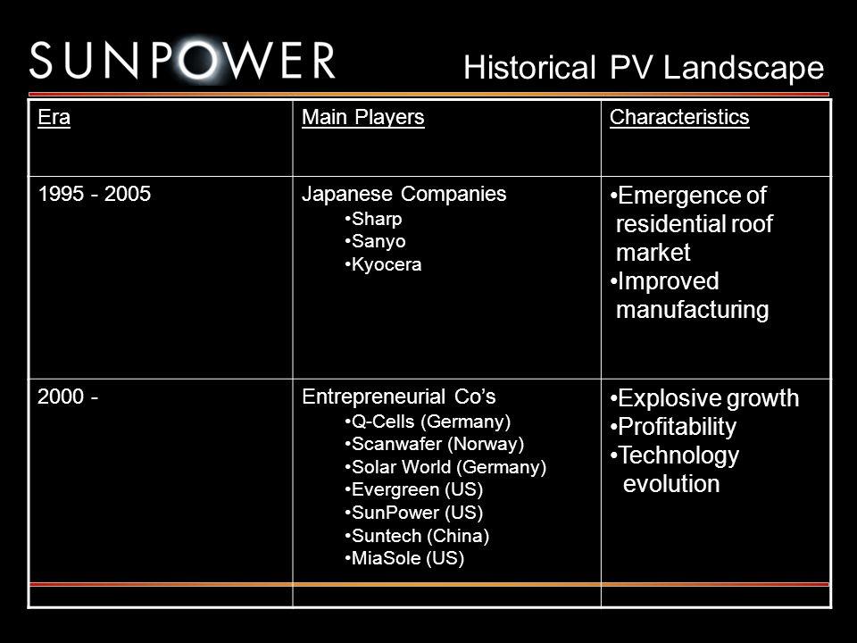 Historical PV Landscape EraMain PlayersCharacteristics 1995 - 2005Japanese Companies Sharp Sanyo Kyocera Emergence of residential roof market Improved