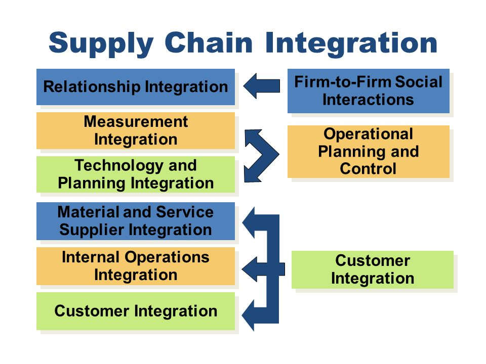 Supply Chain Integration Material and Service Supplier Integration Internal Operations Integration Customer Integration Relationship Integration Measu