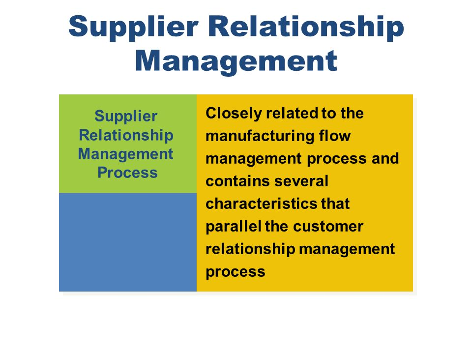 Supplier Relationship Management Supplier Relationship Management Process Supplier Relationship Management Process Closely related to the manufacturin