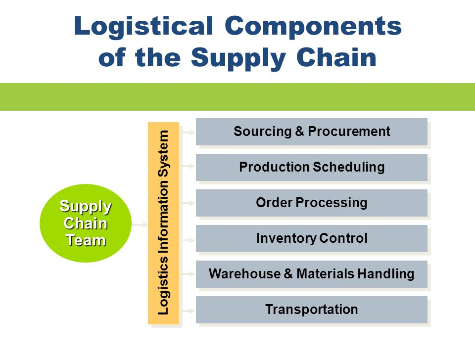 Logistical Components of the Supply Chain Supply Chain Team Sourcing & Procurement Production Scheduling Order Processing Inventory Control Warehouse