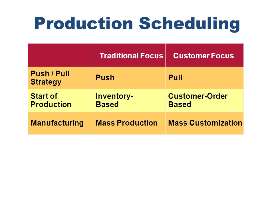 Production Scheduling Push / Pull Strategy Traditional Focus Push Start of Production Manufacturing Inventory- Based Mass Production Customer Focus Pu