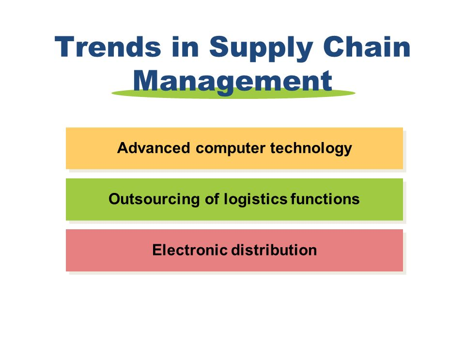 Trends in Supply Chain Management Electronic distribution Outsourcing of logistics functions Advanced computer technology