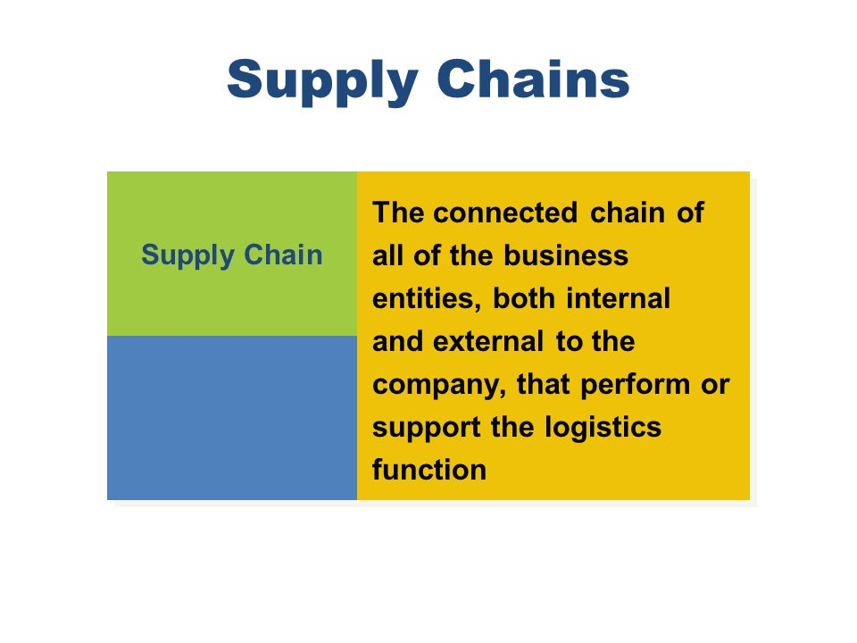Supply Chains Supply Chain The connected chain of all of the business entities, both internal and external to the company, that perform or support the