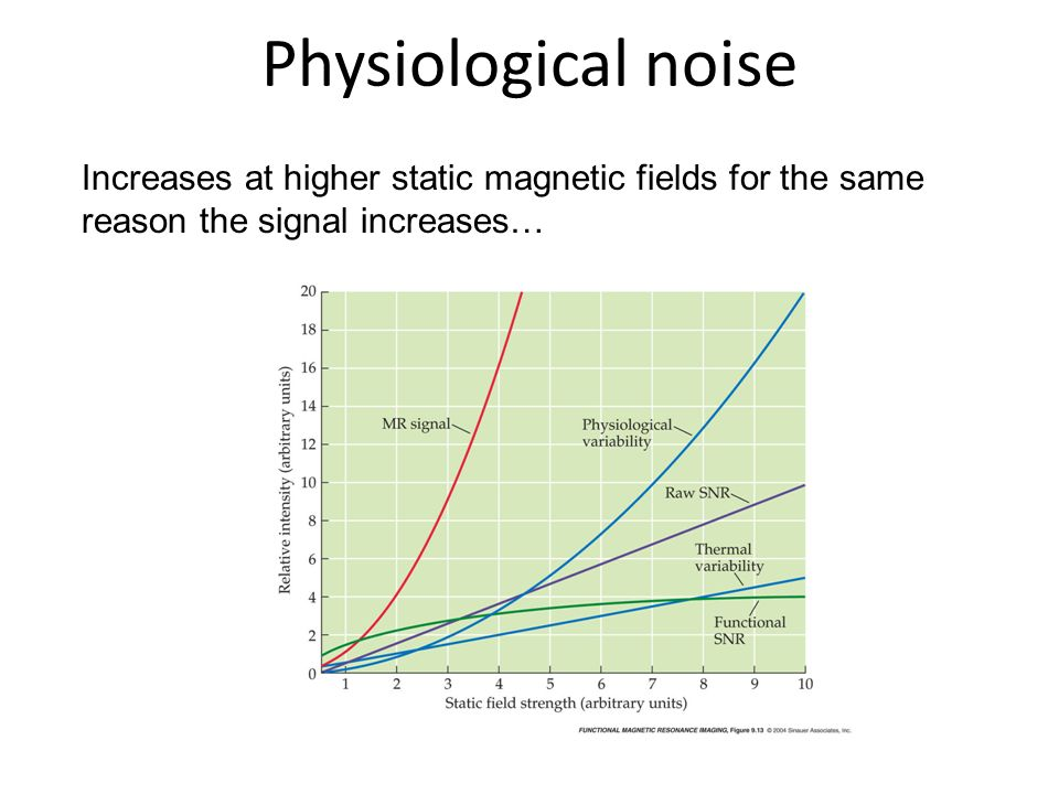 Physiological noise Increases at higher static magnetic fields for the same reason the signal increases…