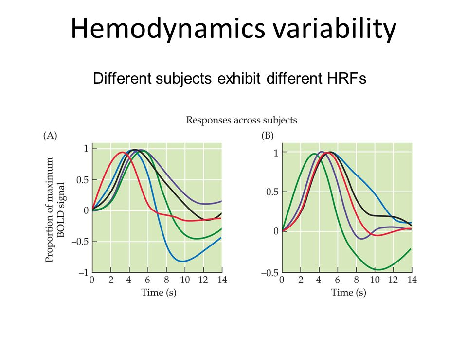 Hemodynamics variability Different subjects exhibit different HRFs