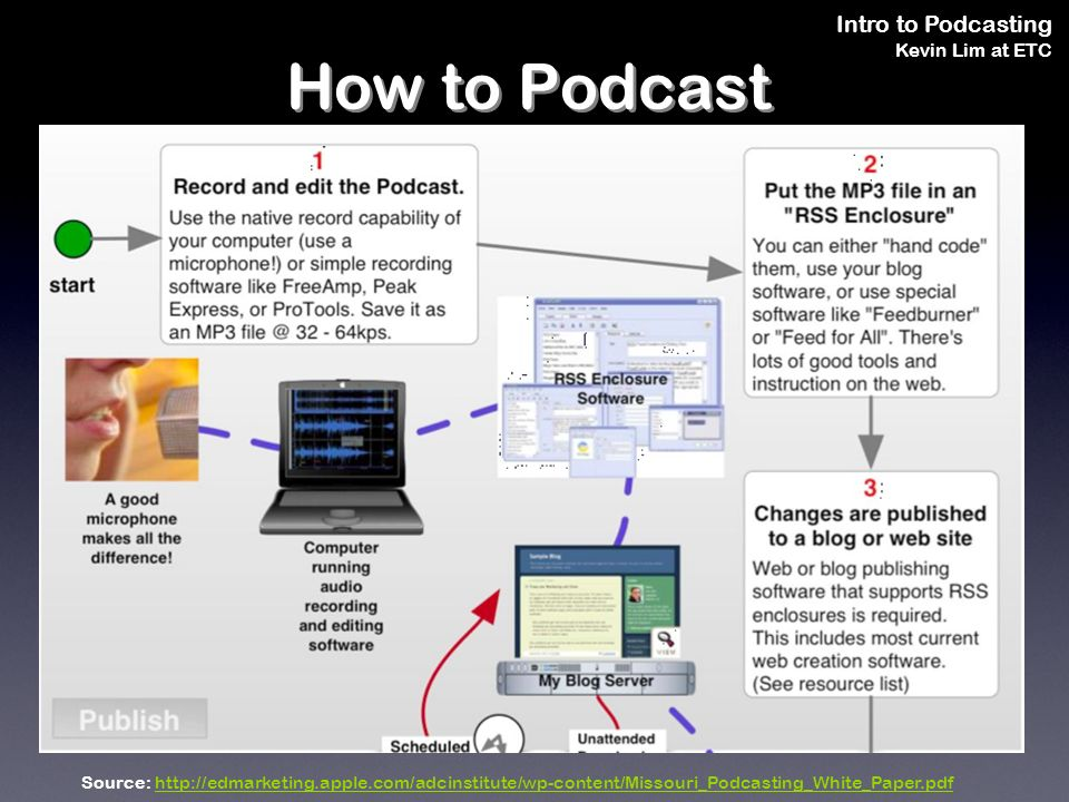 Intro to Podcasting Kevin Lim at ETC How to Podcast Source: http://edmarketing.apple.com/adcinstitute/wp-content/Missouri_Podcasting_White_Paper.pdfhttp://edmarketing.apple.com/adcinstitute/wp-content/Missouri_Podcasting_White_Paper.pdf