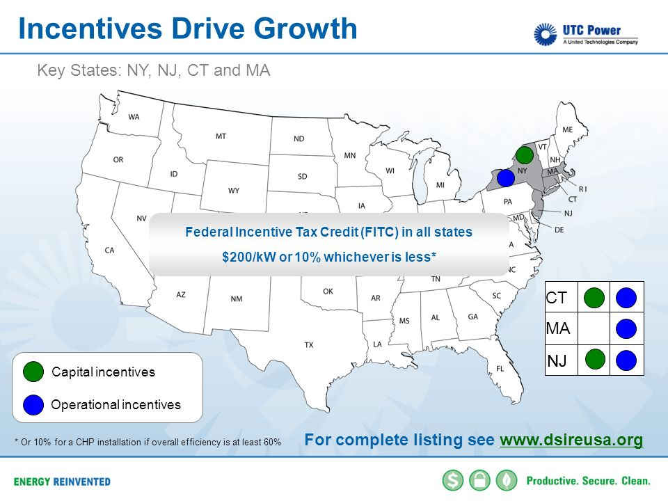 Incentives Drive Growth Key States: NY, NJ, CT and MA CT MA NJ Federal Incentive Tax Credit (FITC) in all states $200/kW or 10% whichever is less* Cap