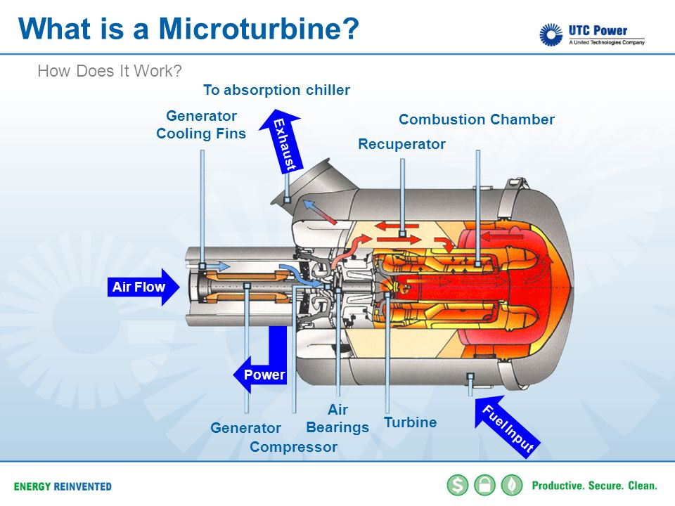 What is a Microturbine? Combustion Chamber Generator Turbine Air Flow Fuel Input Power Exhaust To absorption chiller Air Bearings Compressor Generator