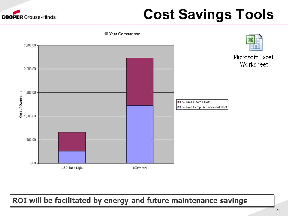 46 Cost Savings Tools ROI will be facilitated by energy and future maintenance savings