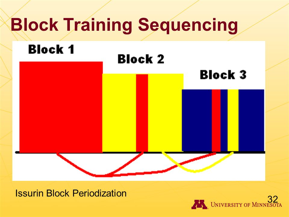 Block Training Sequencing 32 Issurin Block Periodization