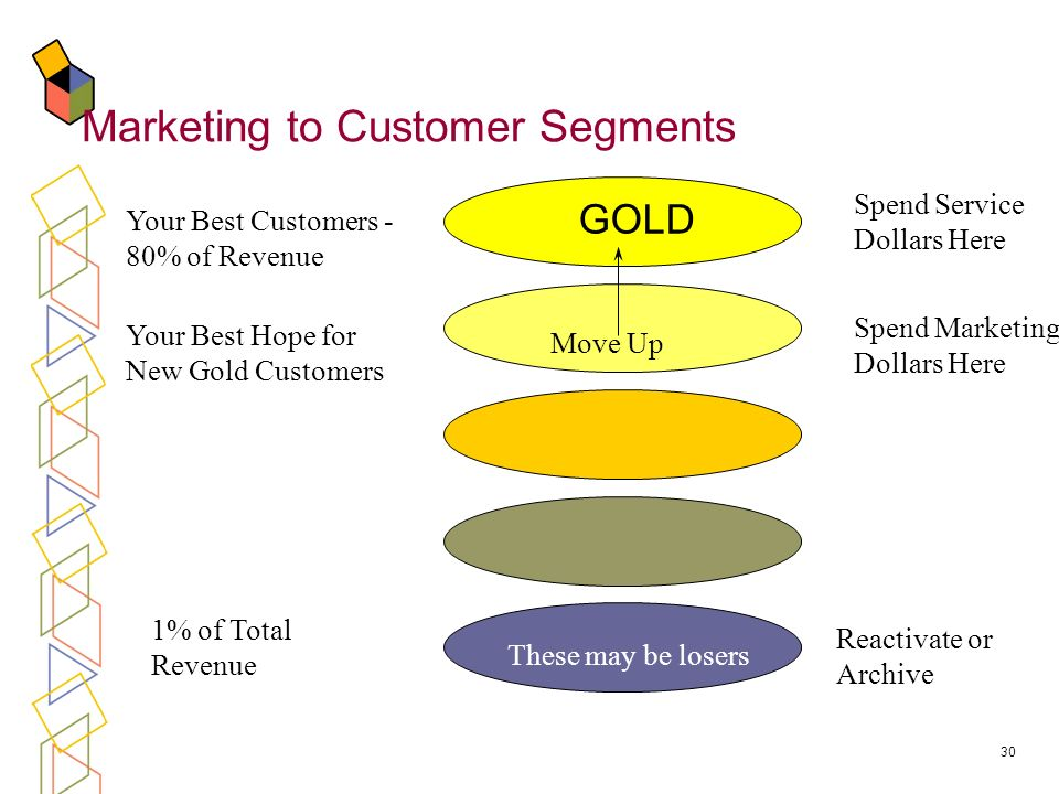 30 GOLD Spend Service Dollars Here Spend Marketing Dollars Here Reactivate or Archive Your Best Customers - 80% of Revenue Your Best Hope for New Gold Customers Move Up 1% of Total Revenue These may be losers Marketing to Customer Segments