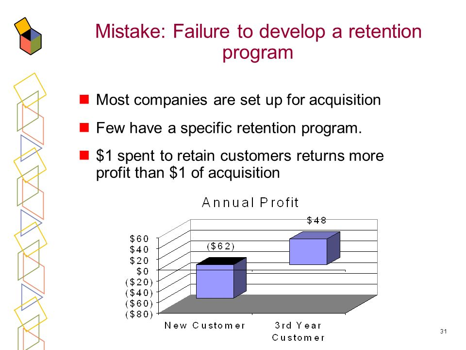 31 Mistake: Failure to develop a retention program Most companies are set up for acquisition Few have a specific retention program. $1 spent to retain