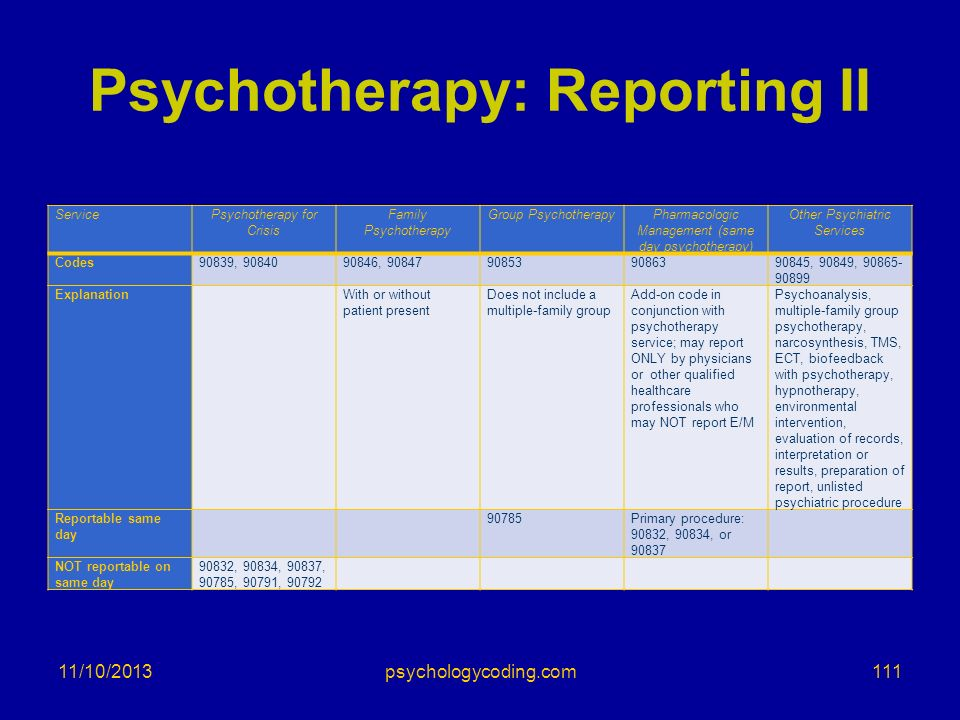 Psychotherapy: Reporting II ServicePsychotherapy for Crisis Family Psychotherapy Group PsychotherapyPharmacologic Management (same day psychotherapy)