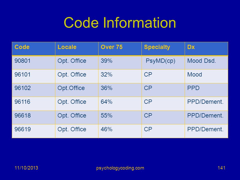 Code Information CodeLocaleOver 75SpecialtyDx 90801Opt. Office39% PsyMD(cp)Mood Dsd. 96101Opt. Office32%CPMood 96102Opt.Office36%CPPPD 96116Opt. Offic