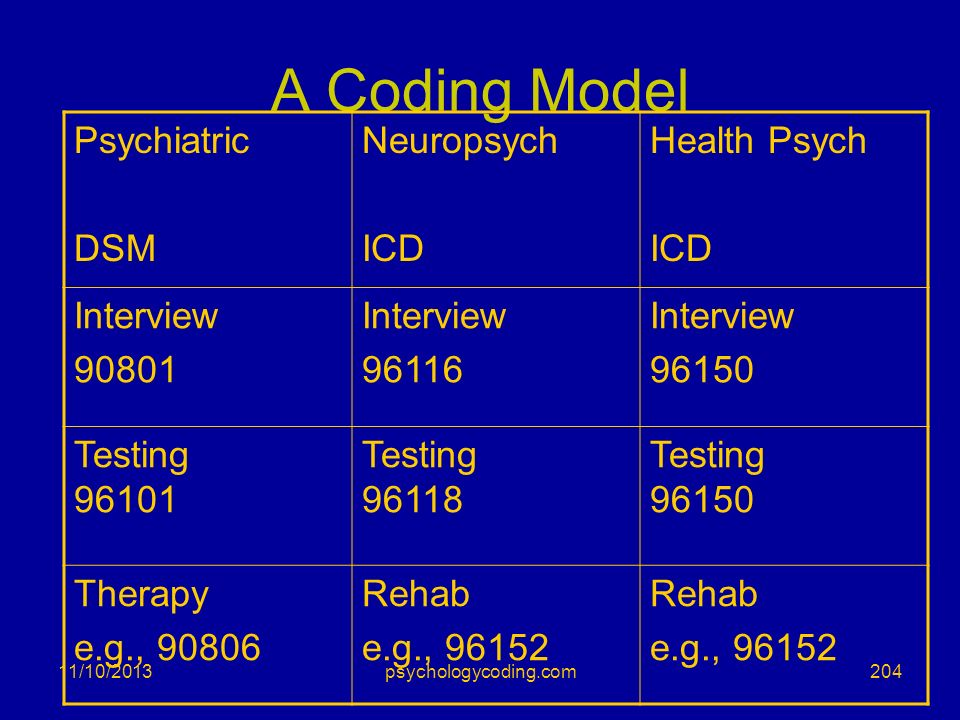 11/10/2013 A Coding Model Psychiatric DSM Neuropsych ICD Health Psych ICD Interview 90801 Interview 96116 Interview 96150 Testing 96101 Testing 96118