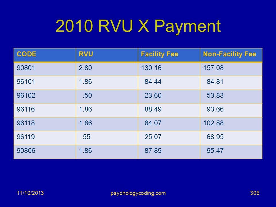 2010 RVU X Payment CODERVUFacility FeeNon-Facility Fee 908012.80130.16157.08 961011.86 84.44 84.81 96102.50 23.60 53.83 961161.86 88.49 93.66 961181.8