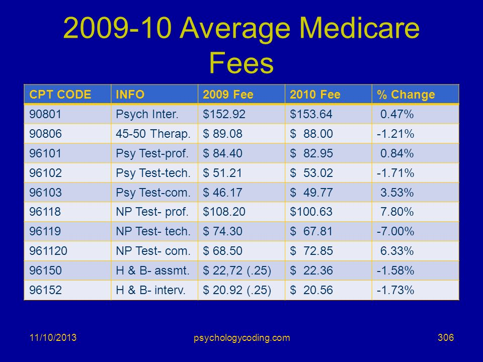 2009-10 Average Medicare Fees CPT CODEINFO2009 Fee2010 Fee% Change 90801Psych Inter.$152.92$153.64 0.47% 9080645-50 Therap.$ 89.08$ 88.00-1.21% 96101P