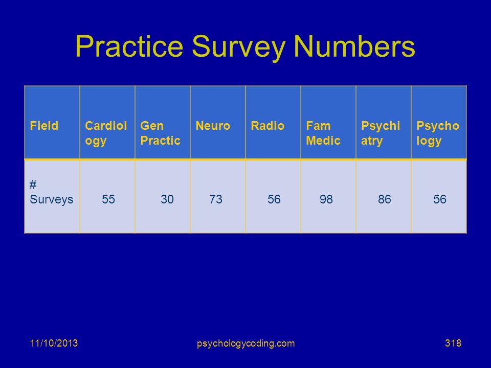 Practice Survey Numbers FieldCardiol ogy Gen Practic NeuroRadioFam Medic Psychi atry Psycho logy # Surveys 55 30 73 56 98 86 56 11/10/2013318psycholog
