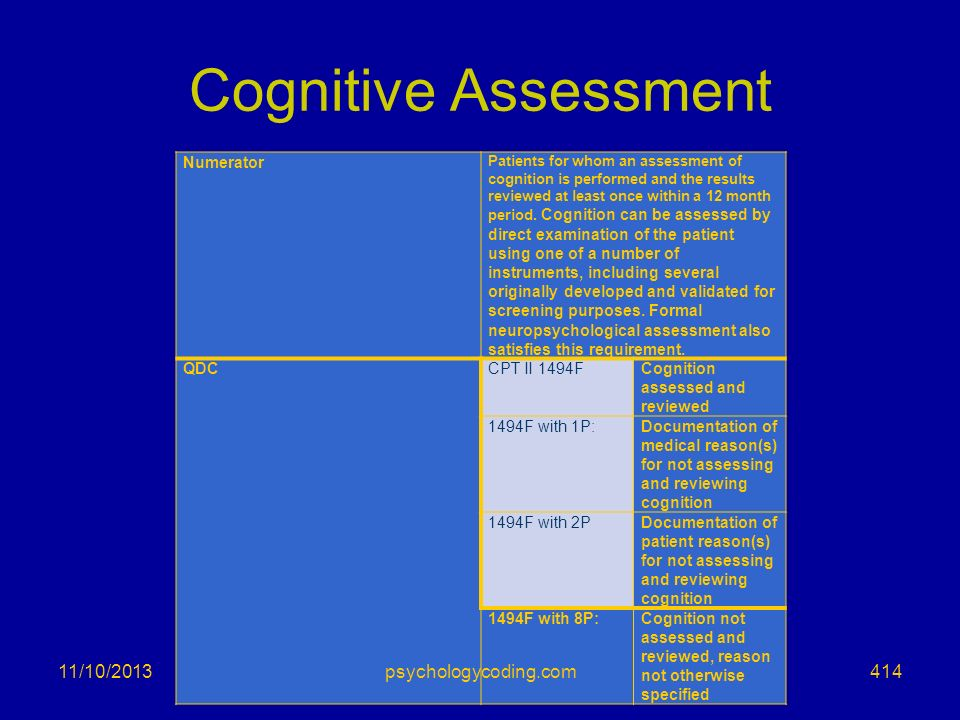 Cognitive Assessment Numerator Patients for whom an assessment of cognition is performed and the results reviewed at least once within a 12 month peri