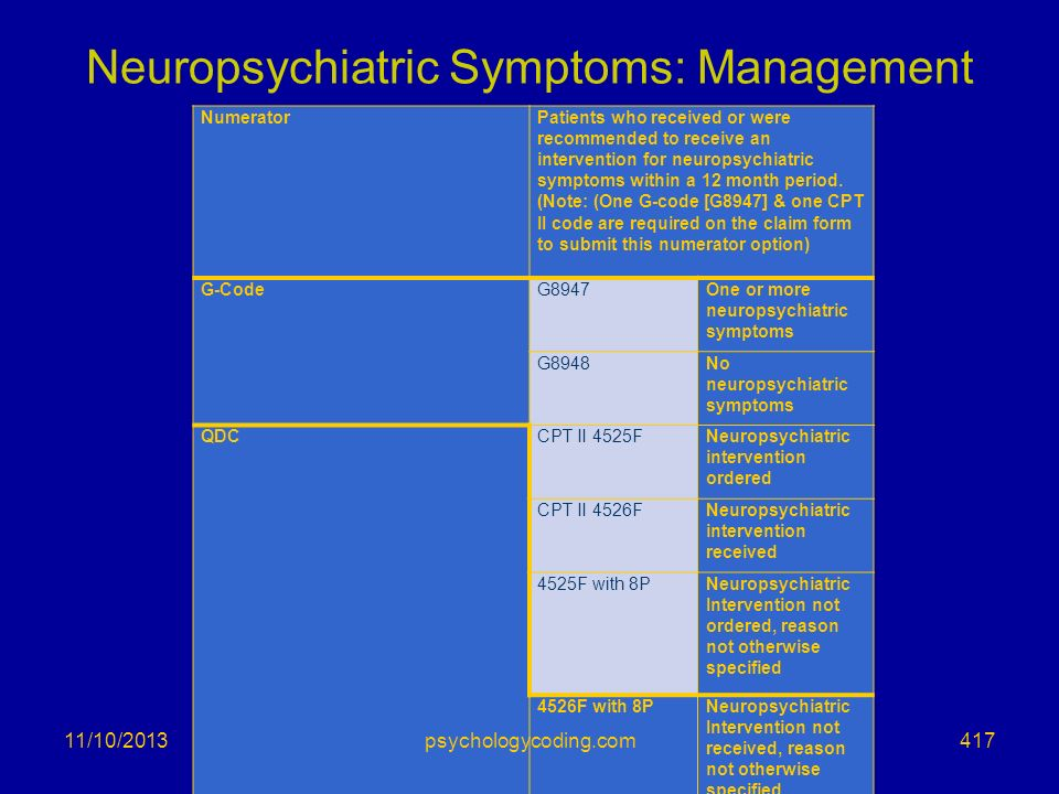 Neuropsychiatric Symptoms: Management NumeratorPatients who received or were recommended to receive an intervention for neuropsychiatric symptoms with