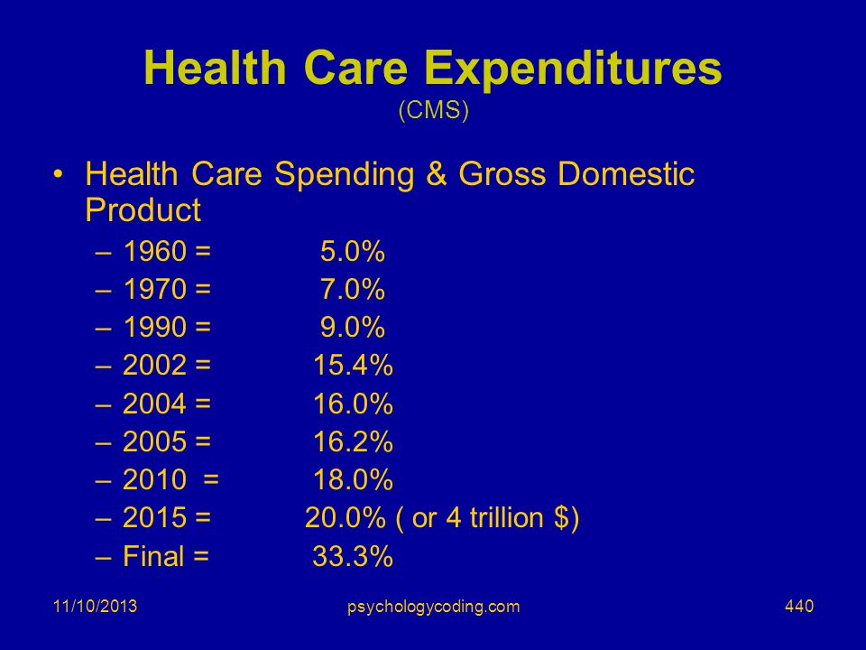 11/10/2013 Health Care Expenditures (CMS) Health Care Spending & Gross Domestic Product –1960 = 5.0% –1970 = 7.0% –1990 = 9.0% –2002 = 15.4% –2004 = 1