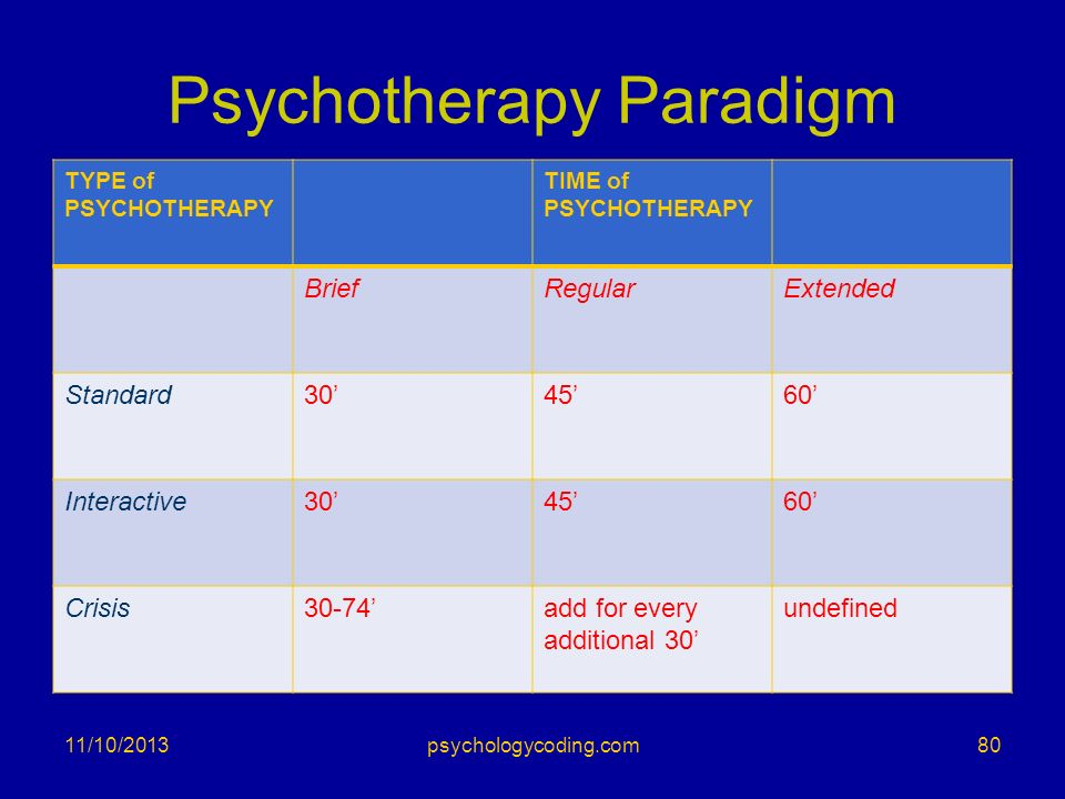 Psychotherapy Paradigm TYPE of PSYCHOTHERAPY TIME of PSYCHOTHERAPY BriefRegularExtended Standard304560 Interactive304560 Crisis30-74add for every addi