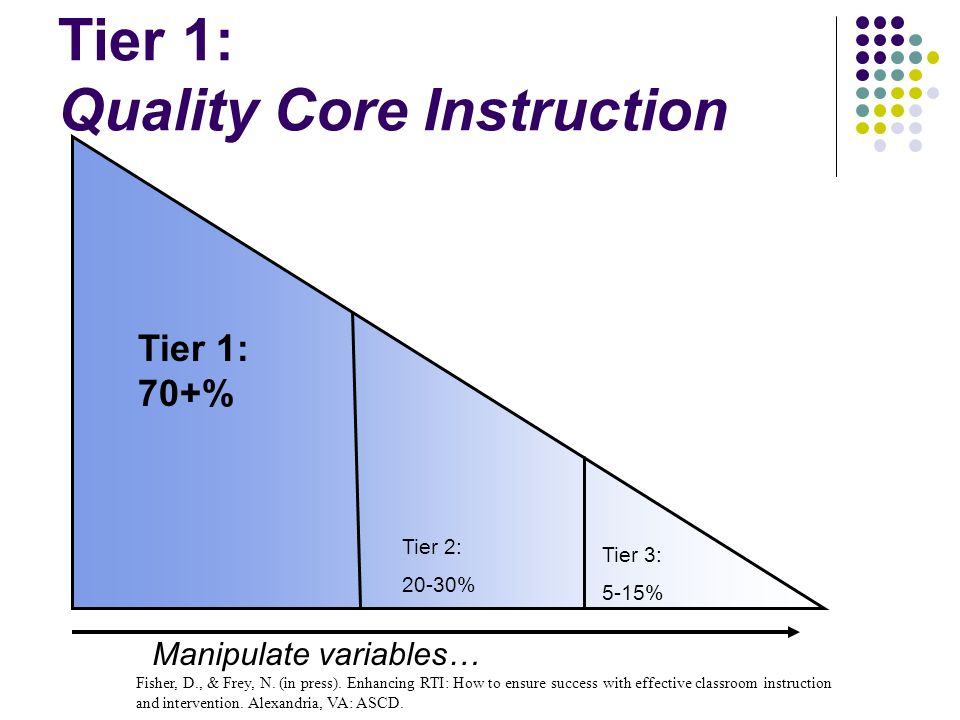 Tier 1: Quality Core Instruction Tier 1: 70+% Tier 2: 20-30% Tier 3: 5-15% Manipulate variables… Fisher, D., & Frey, N. (in press). Enhancing RTI: How
