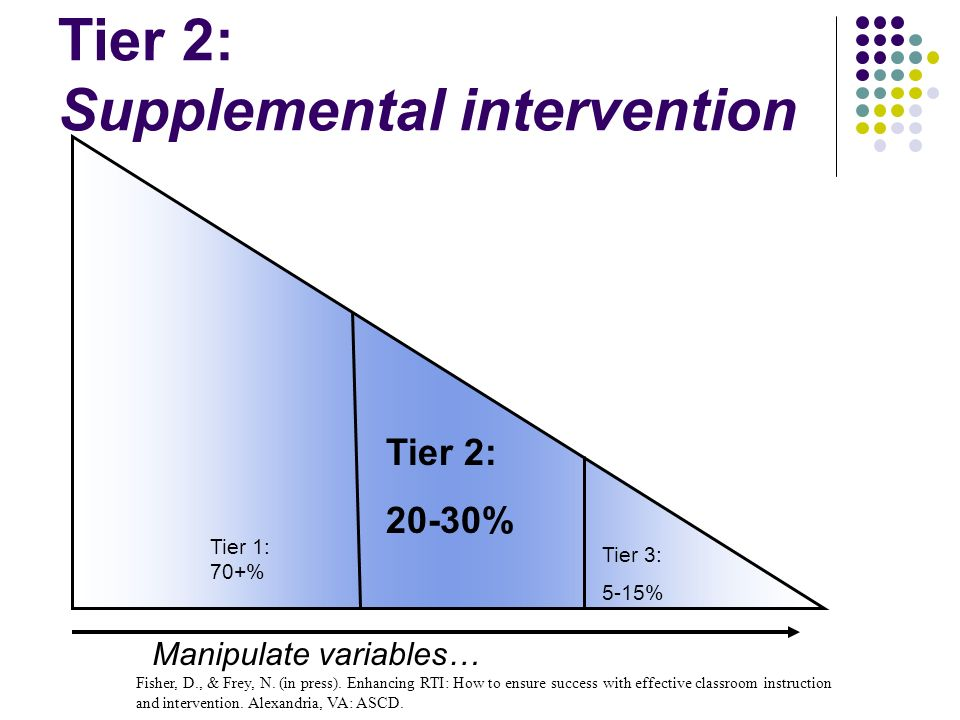 Tier 2: Supplemental intervention Tier 1: 70+% Tier 2: 20-30% Tier 3: 5-15% Manipulate variables… Fisher, D., & Frey, N. (in press). Enhancing RTI: Ho