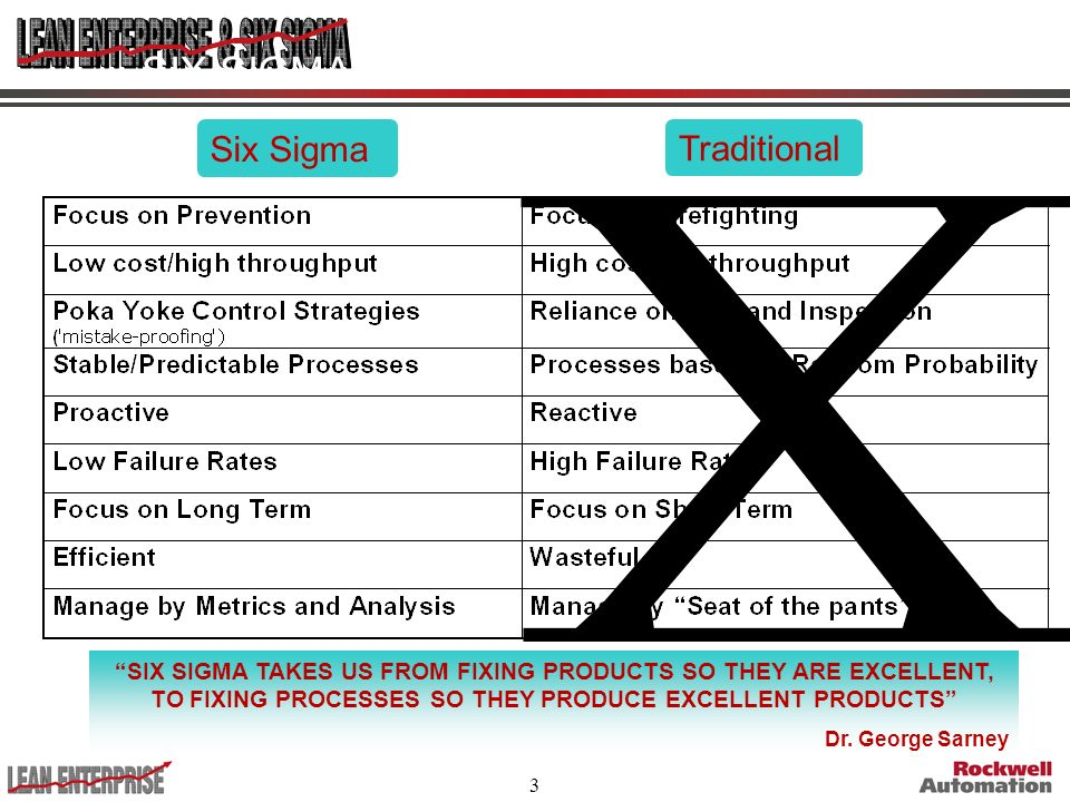 3 SIX SIGMA COMPARISON Six Sigma Traditional SIX SIGMA TAKES US FROM FIXING PRODUCTS SO THEY ARE EXCELLENT, TO FIXING PROCESSES SO THEY PRODUCE EXCELL